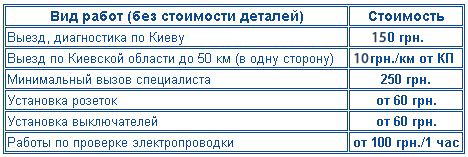 Prices for the installation of electrical installations ukraine